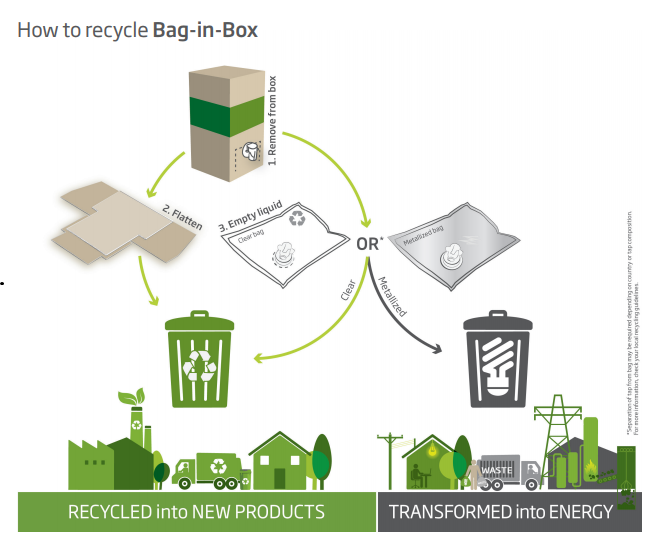 Recyclable Bag-In-Box